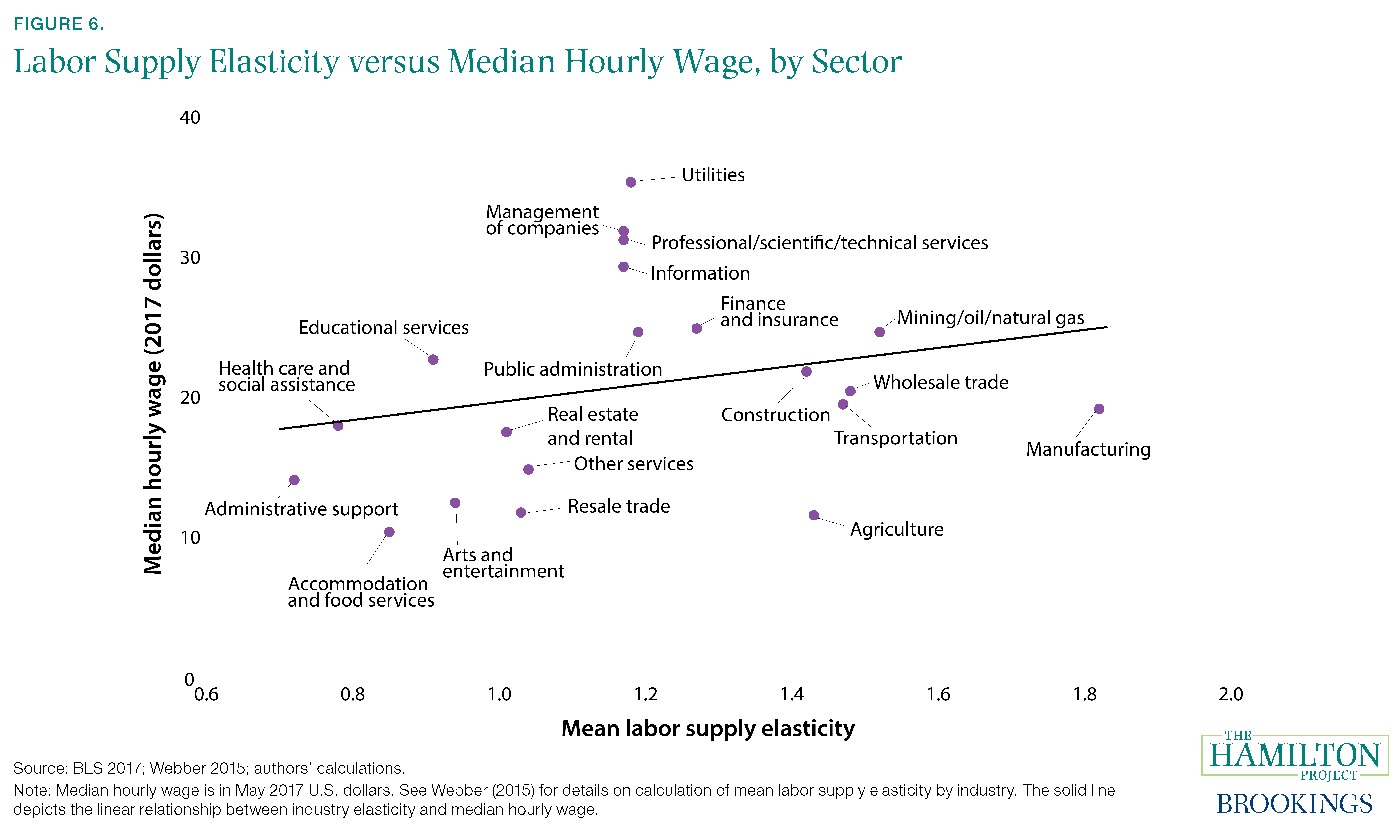 Figure 6. Labor Supply Elasticity versus Median Hourly Wage, by Sector