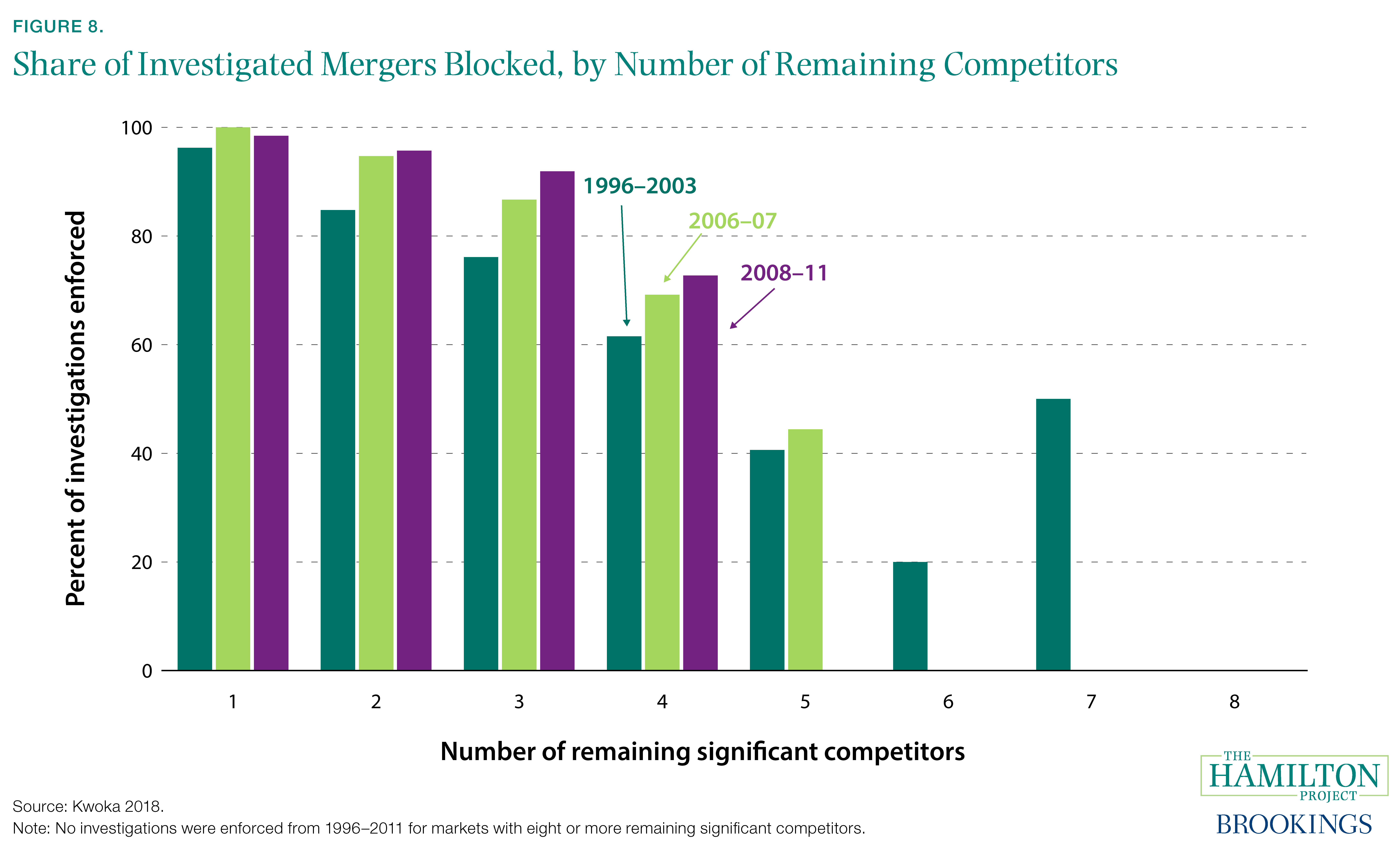 Figure 8. Share of Investigated Mergers Blocked, by Number of Remaining Competitors