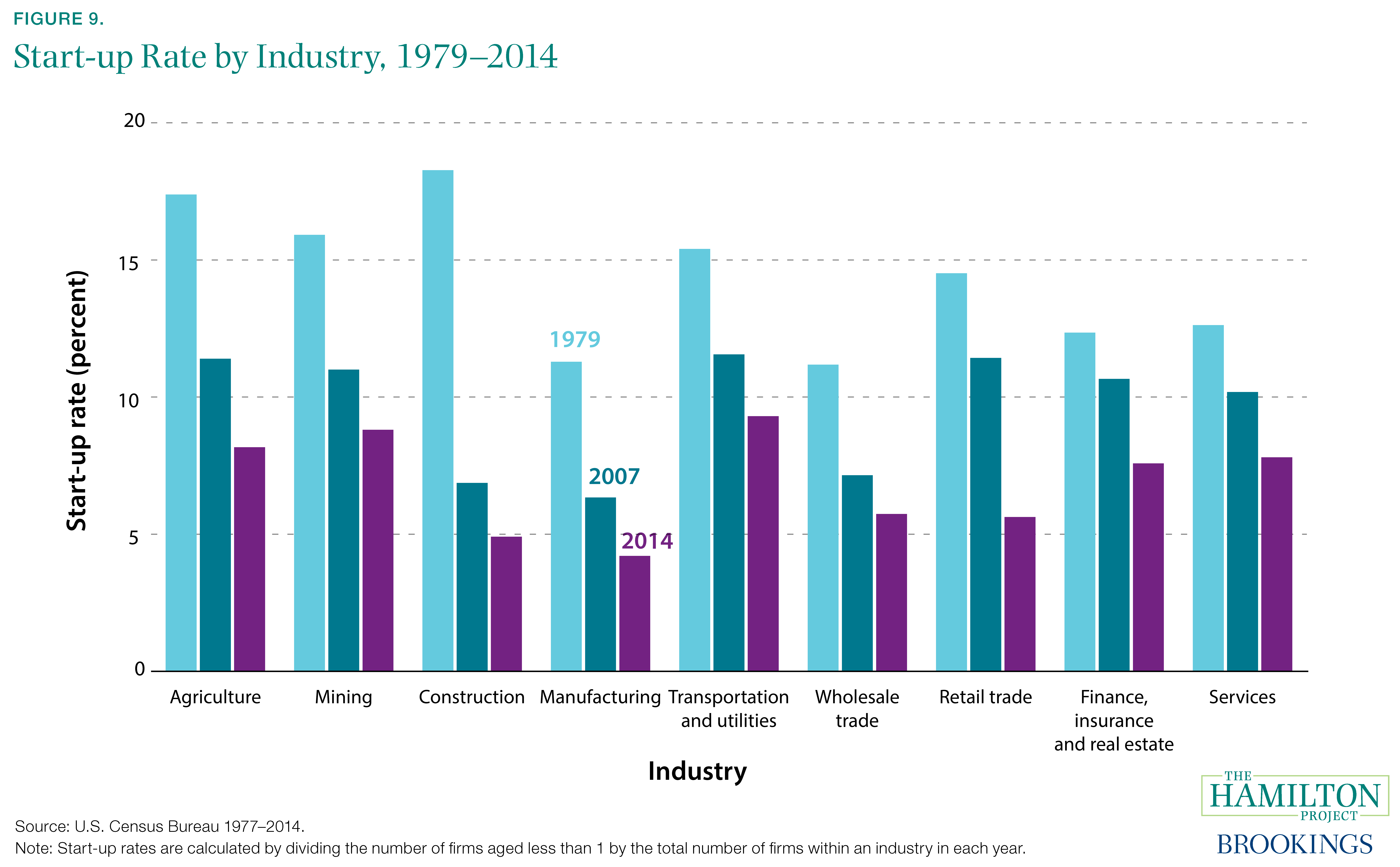 Figure 9. Start-up Rate by Industry, 1979–2014