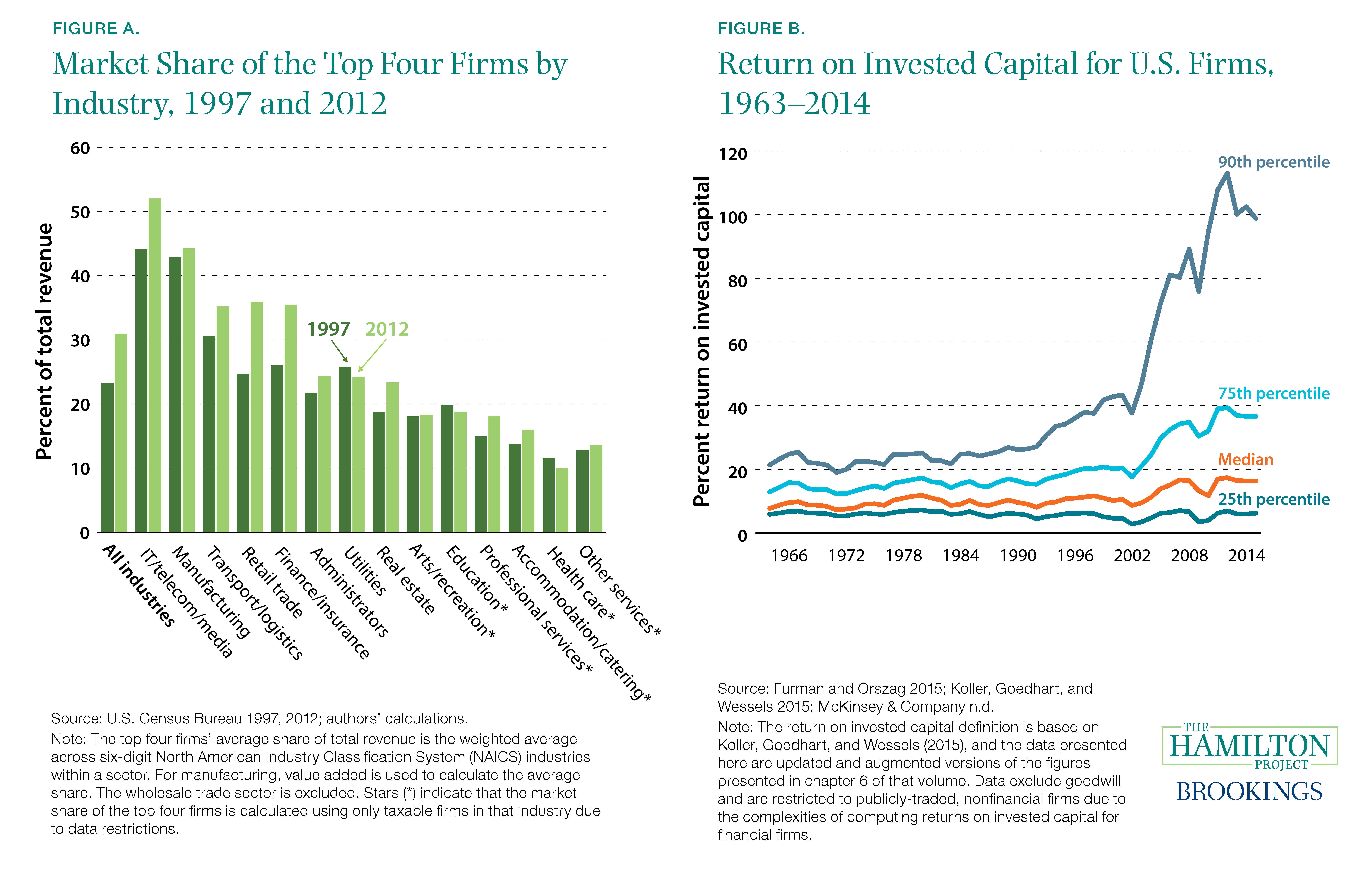 Figure A. Market Share of the Top Four Firms by Industry, 1997 and 2012 and Figure B. Return on Invested Capital for U.S. Firms, 1963–2014