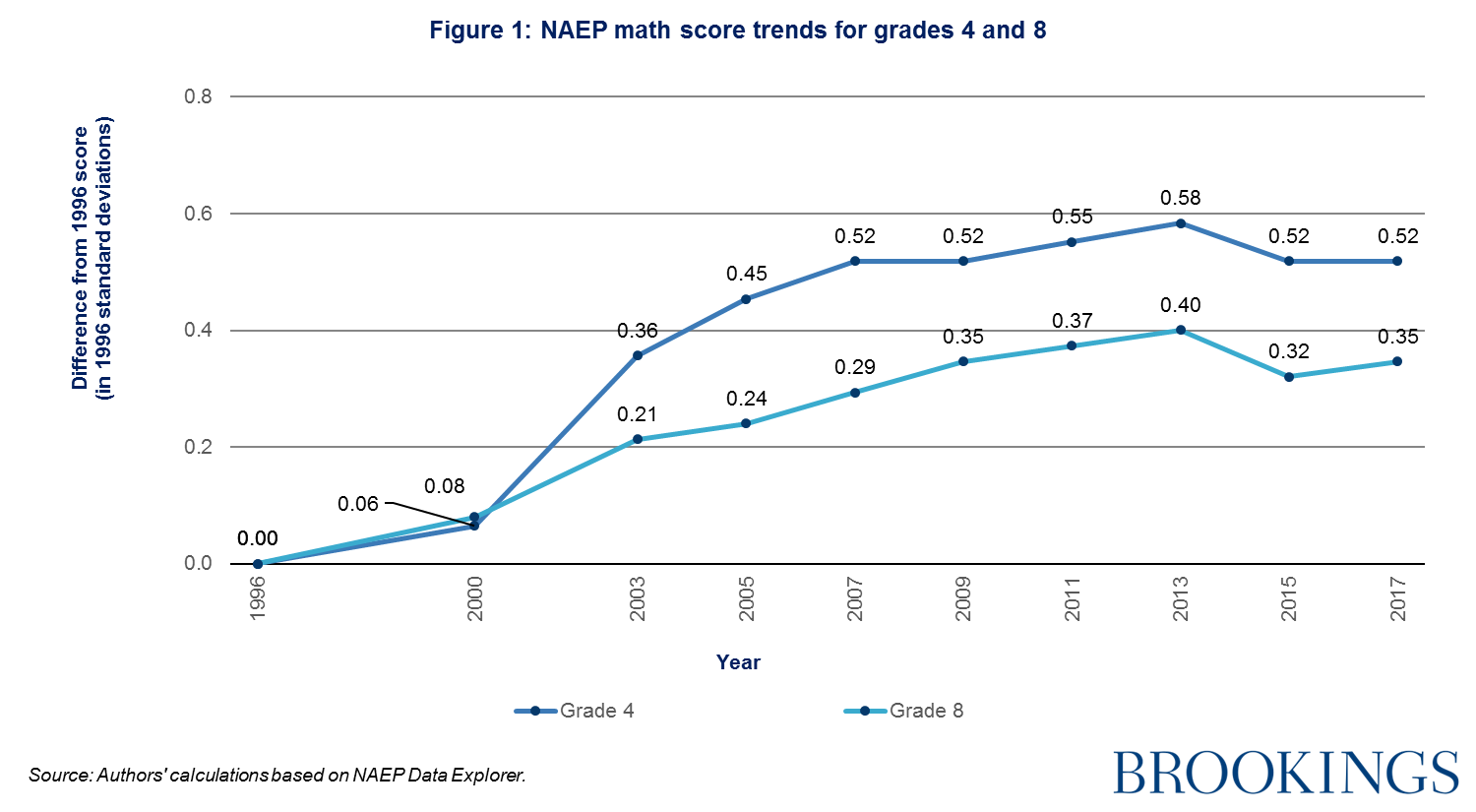 Study Shows Kids Test Scores Drop When >> 2018 Brown Center Report On American Education Trends In Naep Math