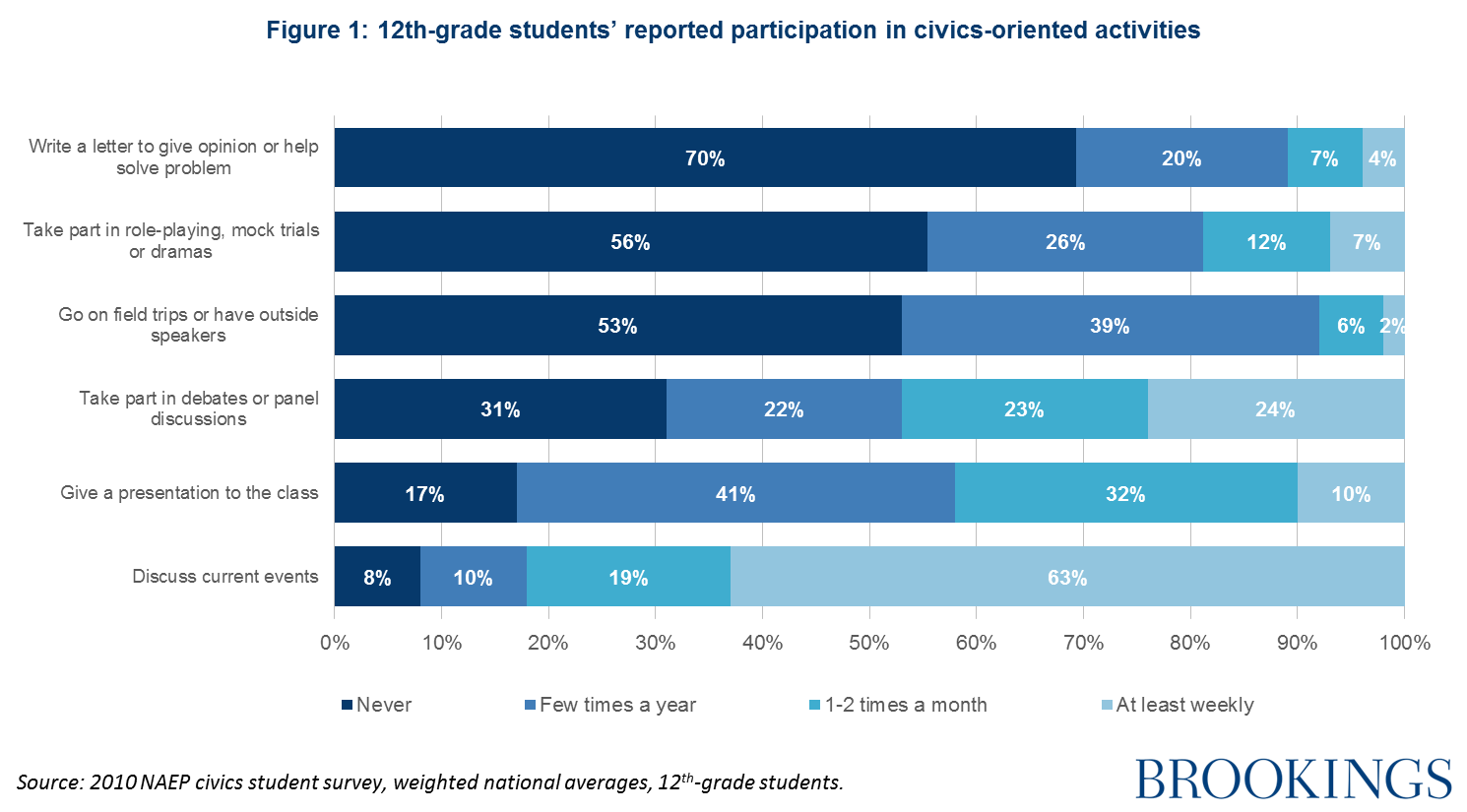 2018 Brown Center Report on American Education: An inventory of ...
