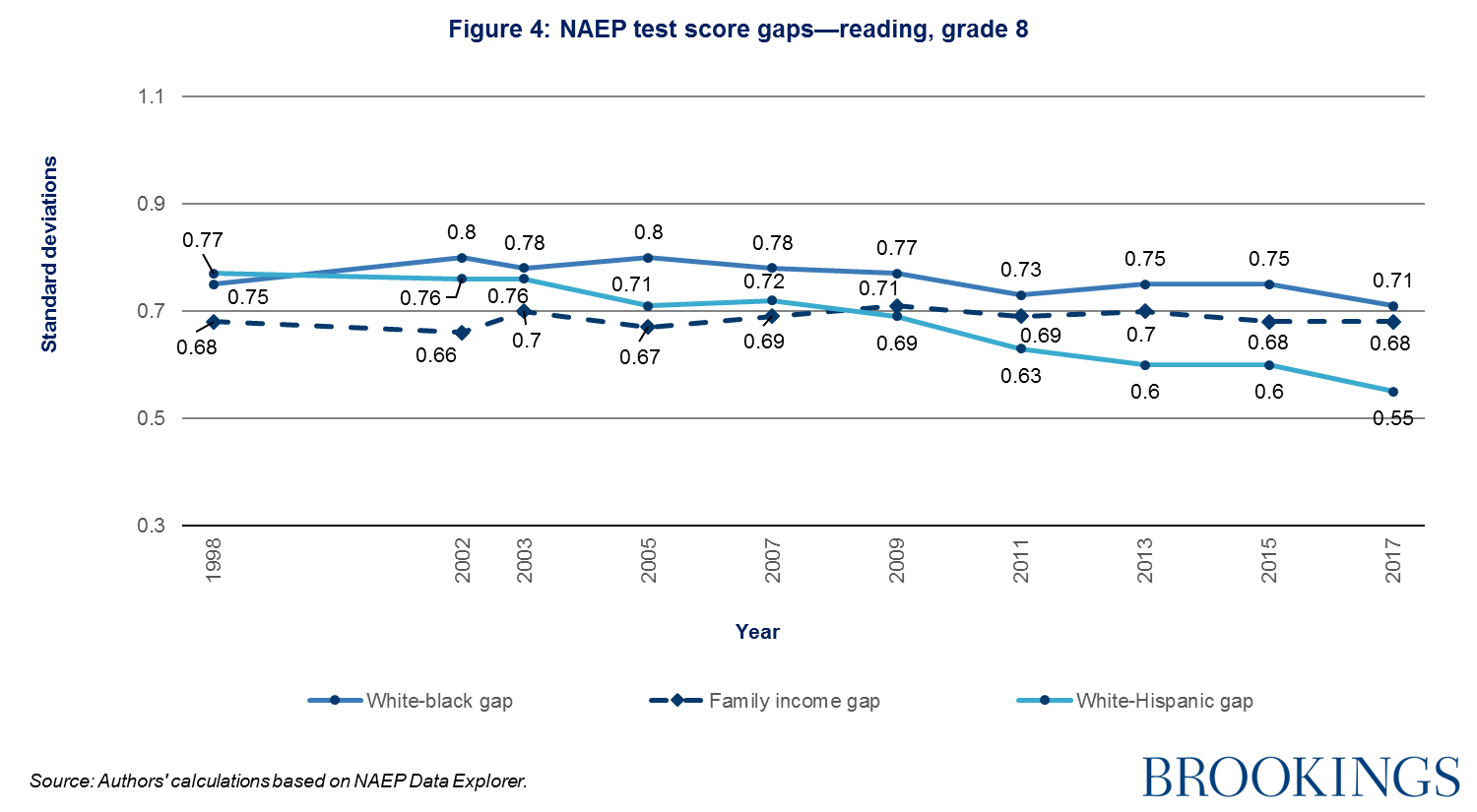 What Latest Naep Reading And Math >> 2018 Brown Center Report On American Education Trends In Naep Math