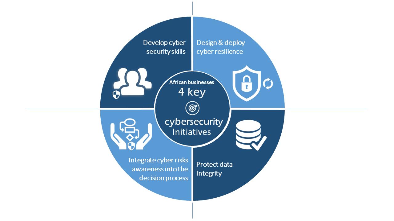 How To Build A Strong Security Awareness Program