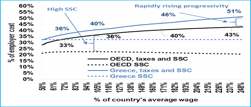 OECD Taxing Wages 2016 data