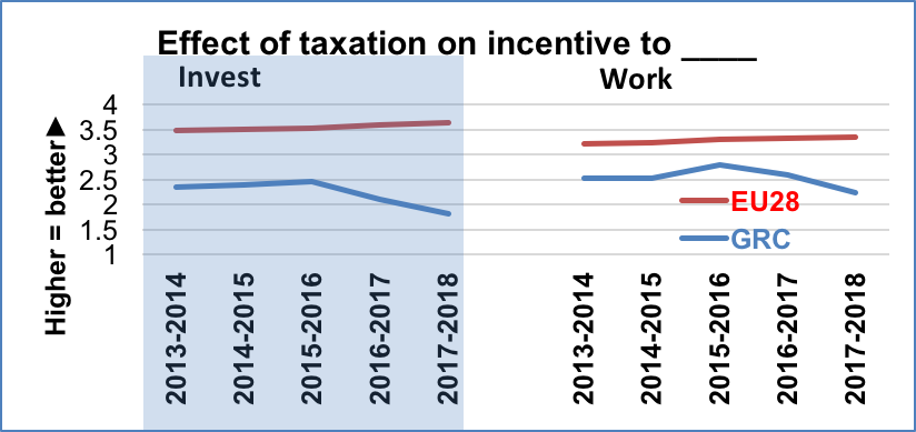 Effect of taxation on incentive to invest/work