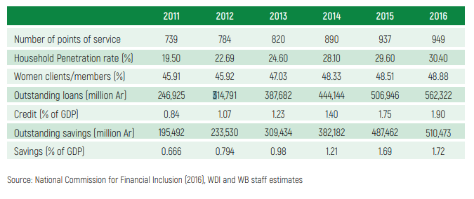 Figure of the week: Financial inclusion in Madagascar