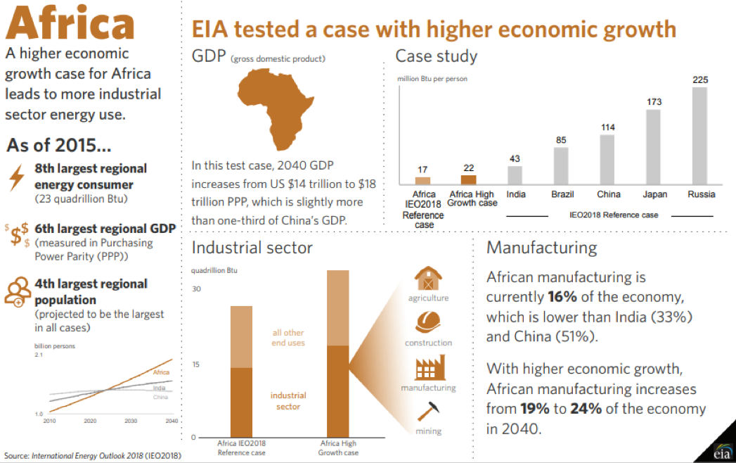 The implications of higher economic growth for African energy consumption