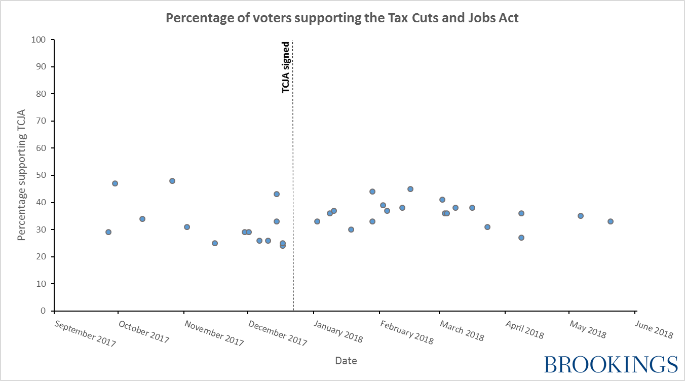 Percentage of voters supporting the tax cuts and jobs act