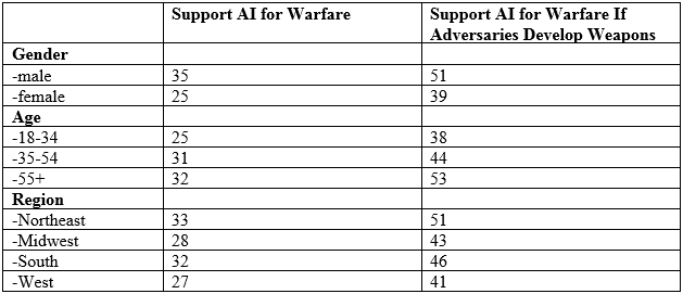 Support AI for Warfare and Support AI for Warfare if Adversaries Develop Weapons