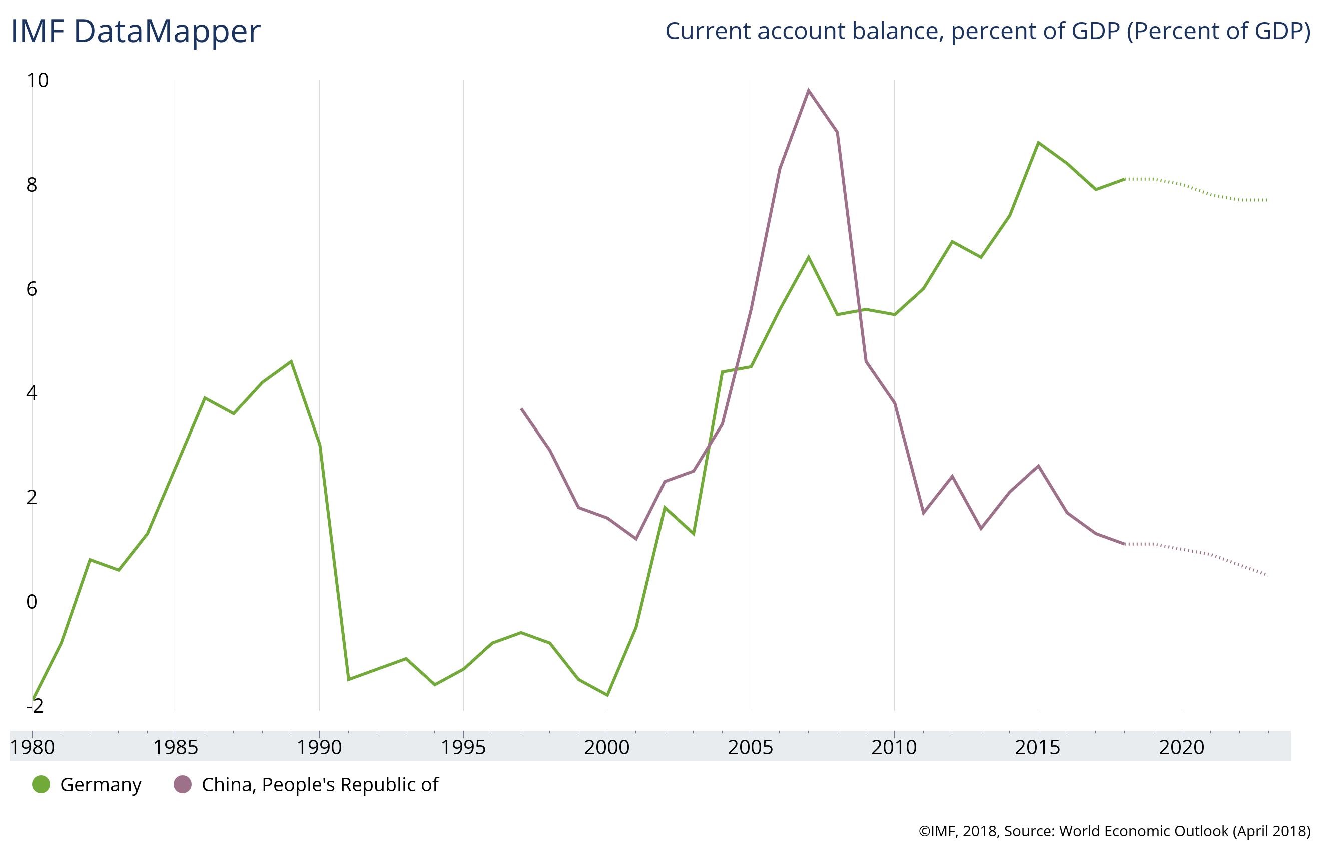 Current account surpluses of Germany and China, source IMF DataMapper.