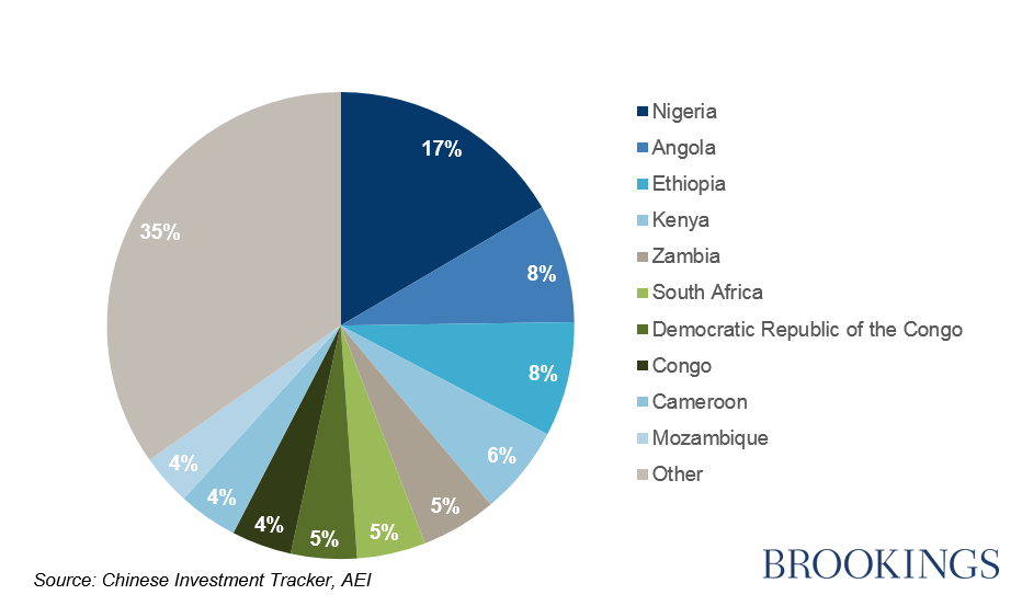 figures of the week chinese investment in africa