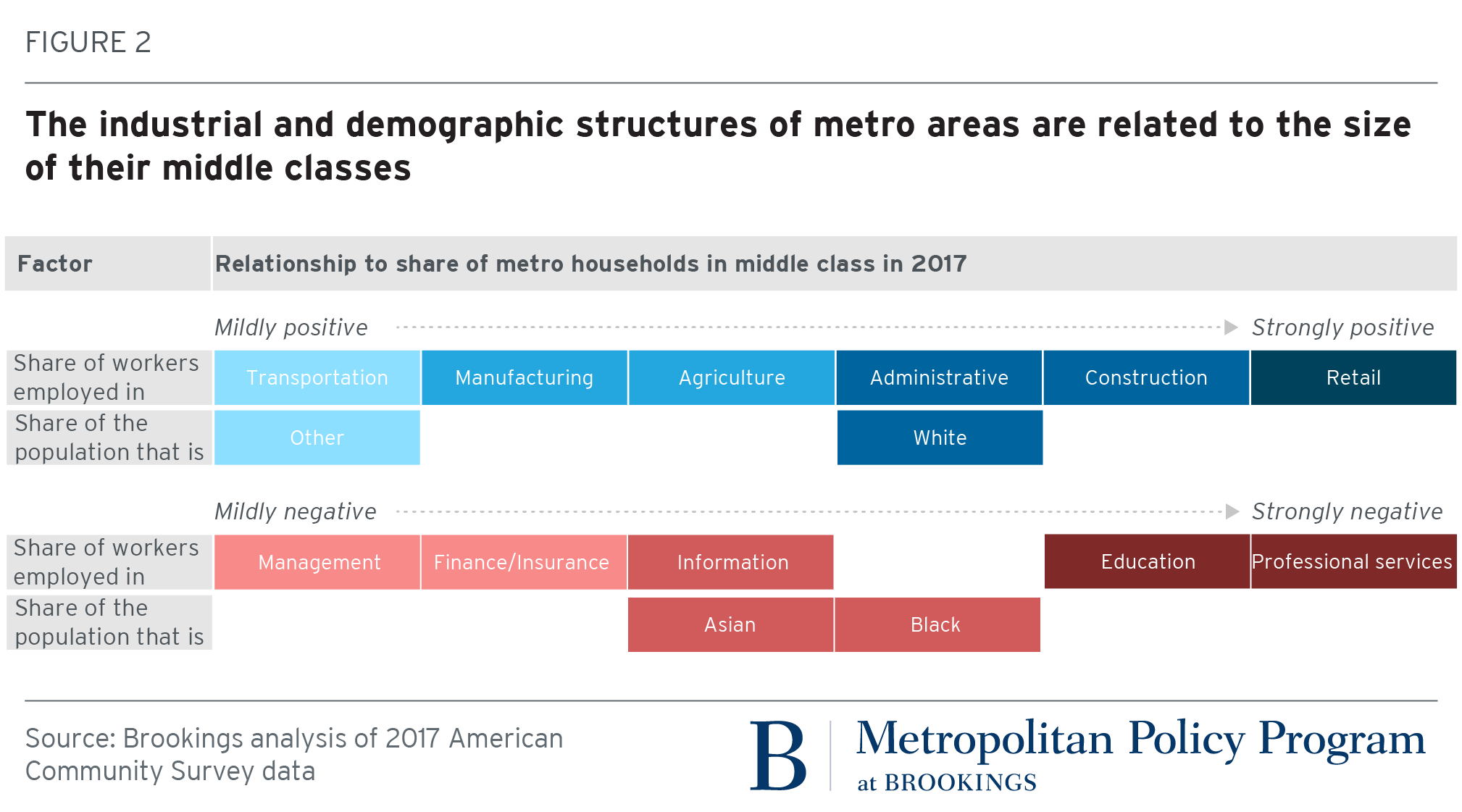 Where does the American middle class live?
