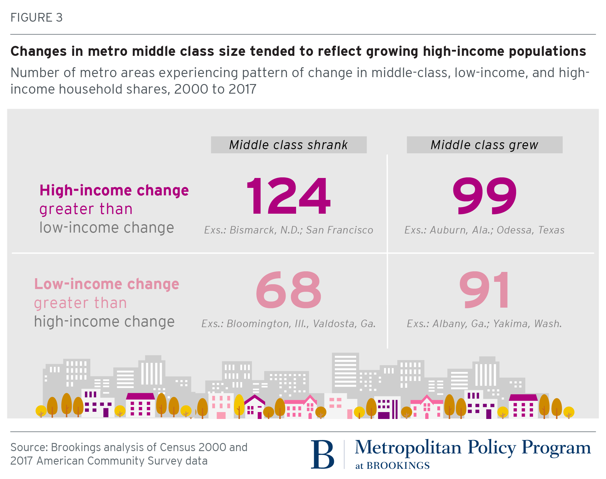 where does the american middle class live