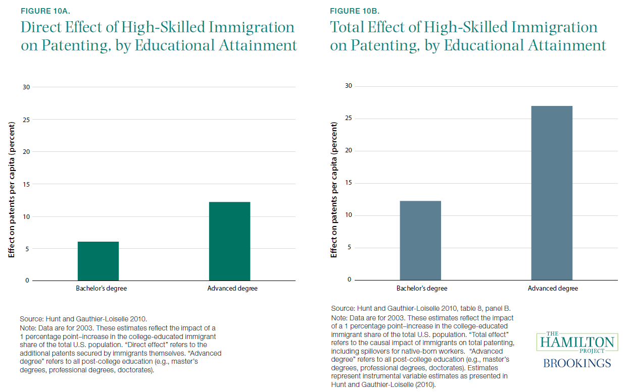 Figure 10a. and 10b. Direct and Total Effect of High-Skilled Immigration on Patenting, by Educational Attainment