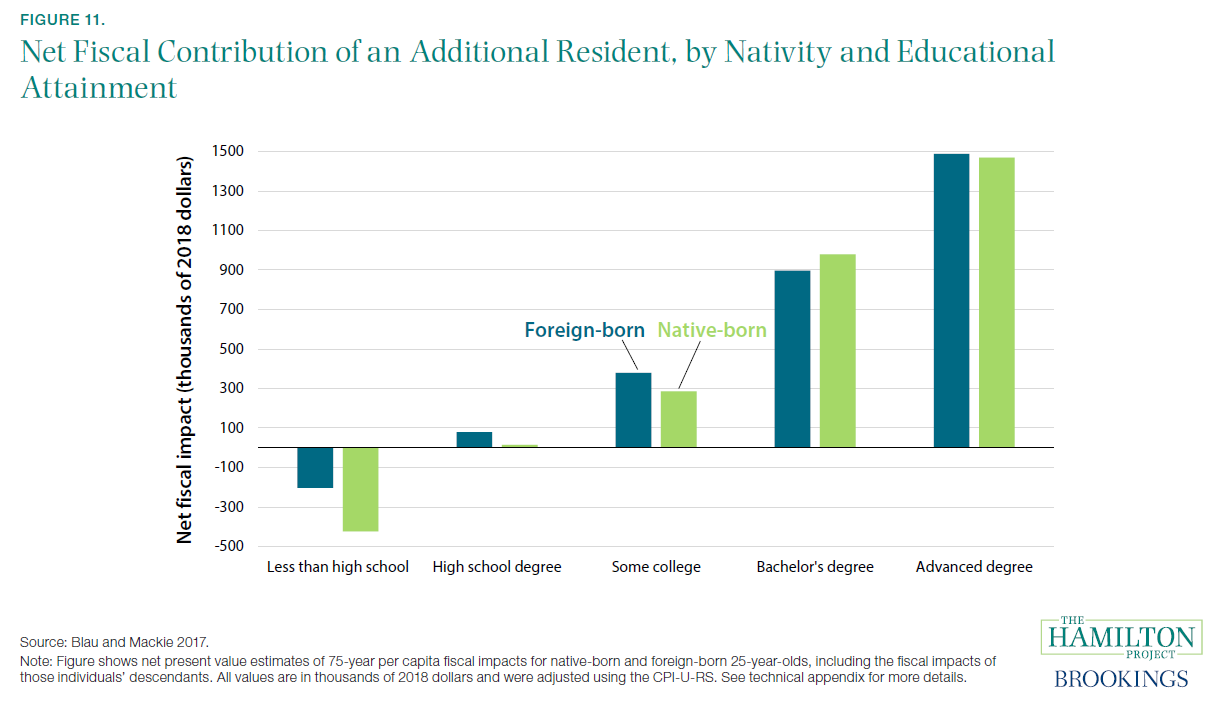 Figure 11. Net Fiscal Contribution of an Additional Resident, by Nativity and Educational Attainment