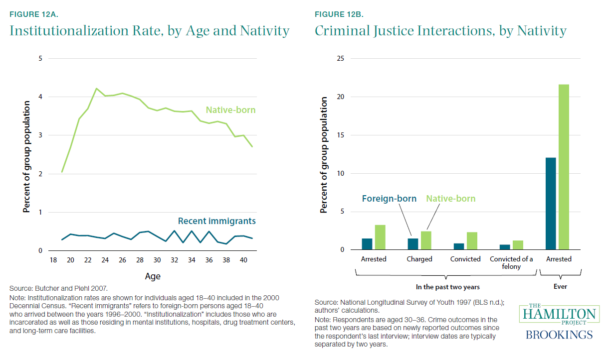 Figure 12a. Institutionalization Rate, by Age and Nativity and Figure 12b. Criminal Justice Interactions, by Nativity