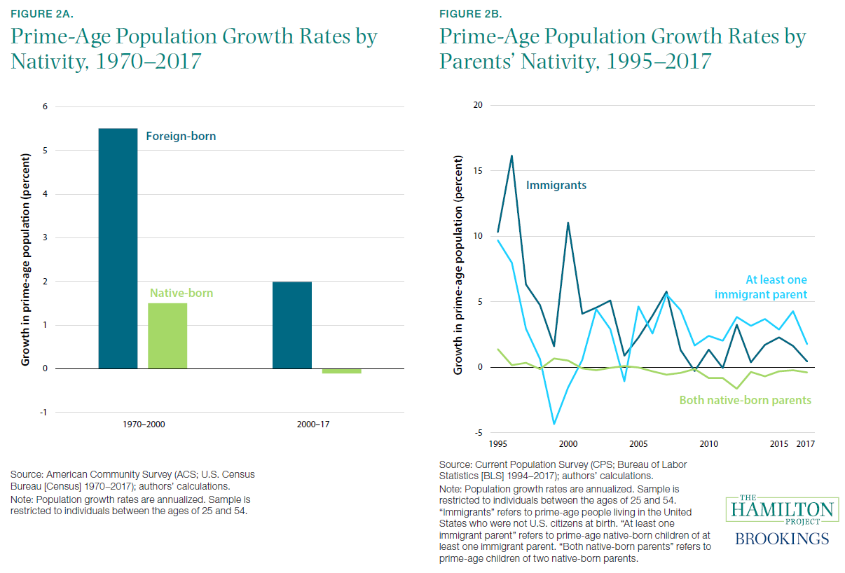 Figure 2. Prime-Age Population Growth Rates by Nativity & by Parents' Nativity