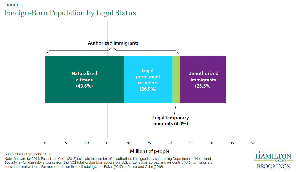 Figure 3. Foreign-Born Population by Legal Status