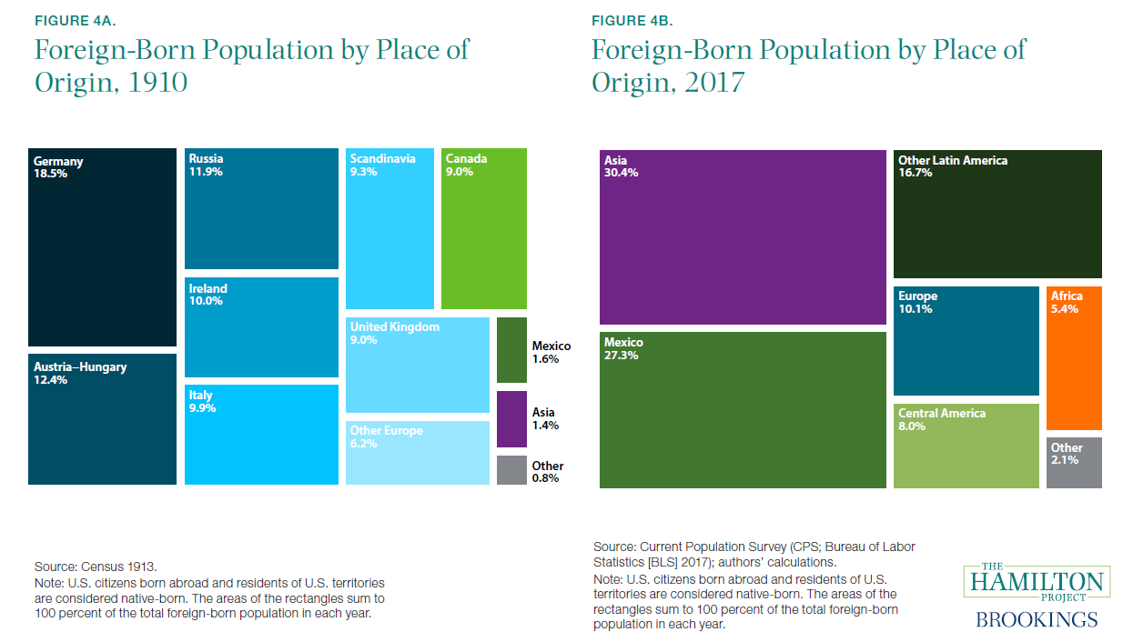 Figure 4a. and 4b. Foreign-Born Population by Place of Origin, 1910 and 2017