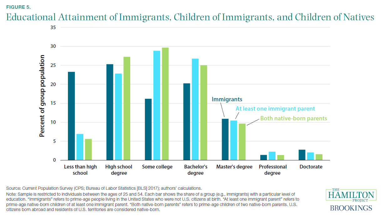 Figure 5. Educational Attainment of Immigrants, Children of Immigrants, and Children of Natives