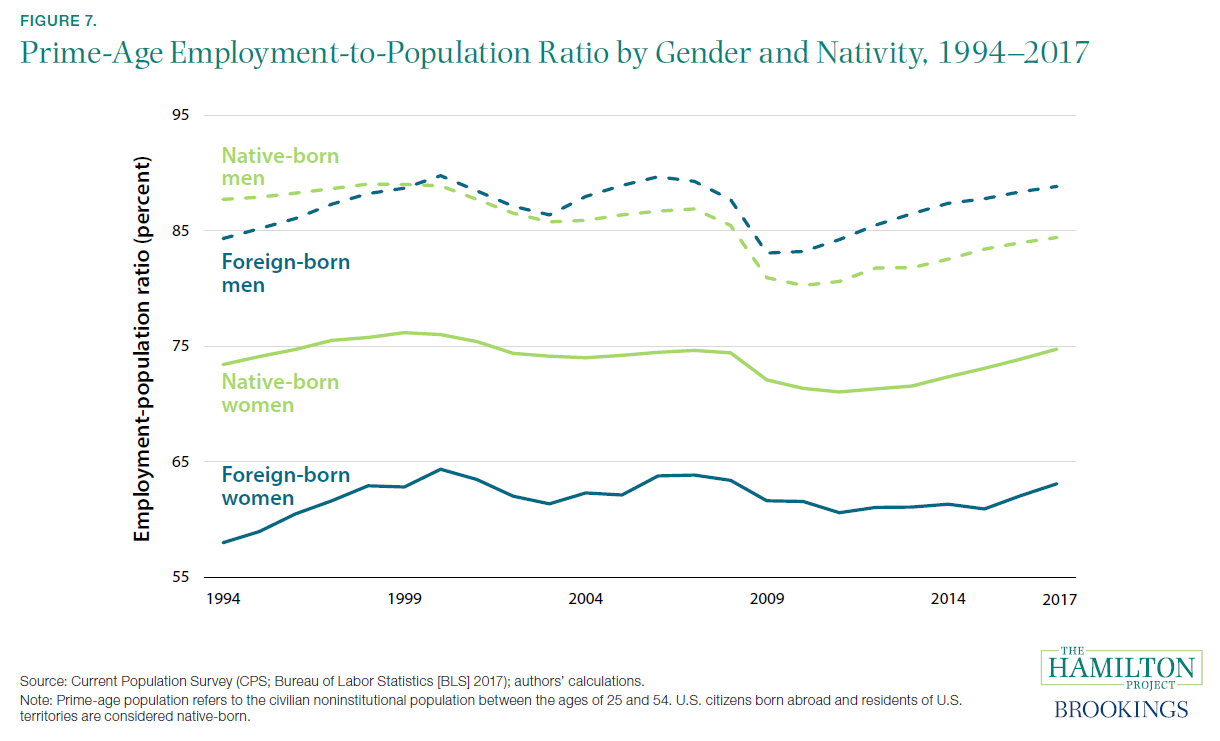 Figure 7. Prime-Age Employment-to-Population Ratio by Gender and Nativity, 1994–2017