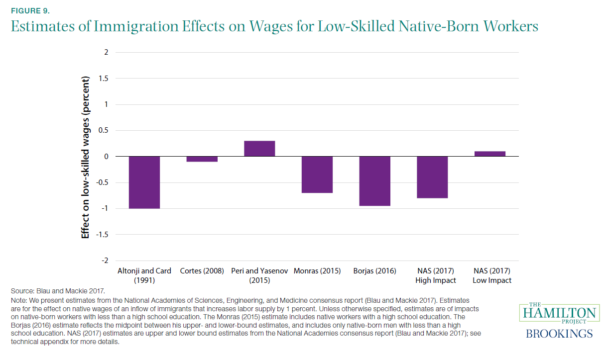 Figure 9. Estimates of Immigration Effects on Wages for Low-Skilled Native-Born Workers