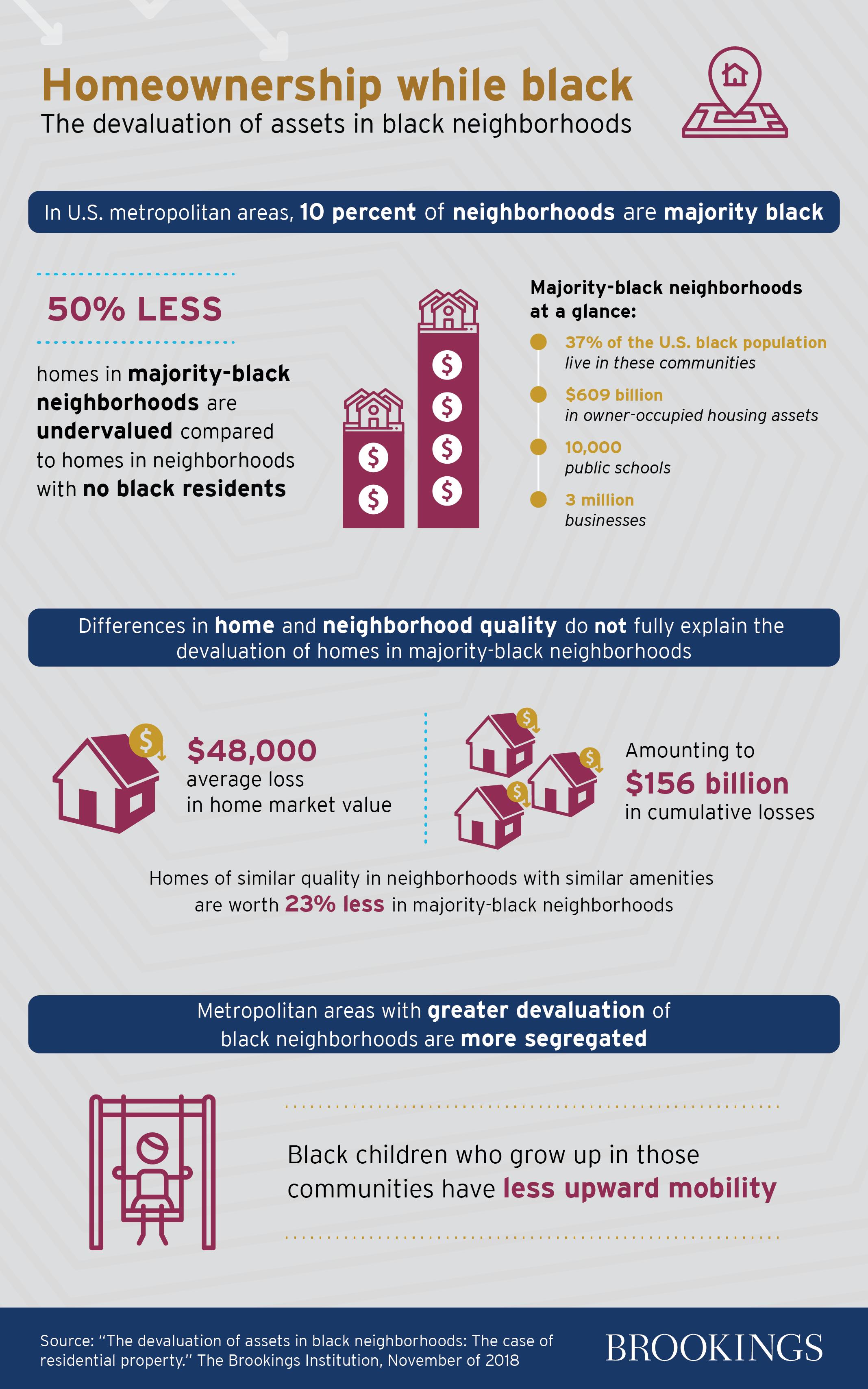 The devaluation of assets in black neighborhoods