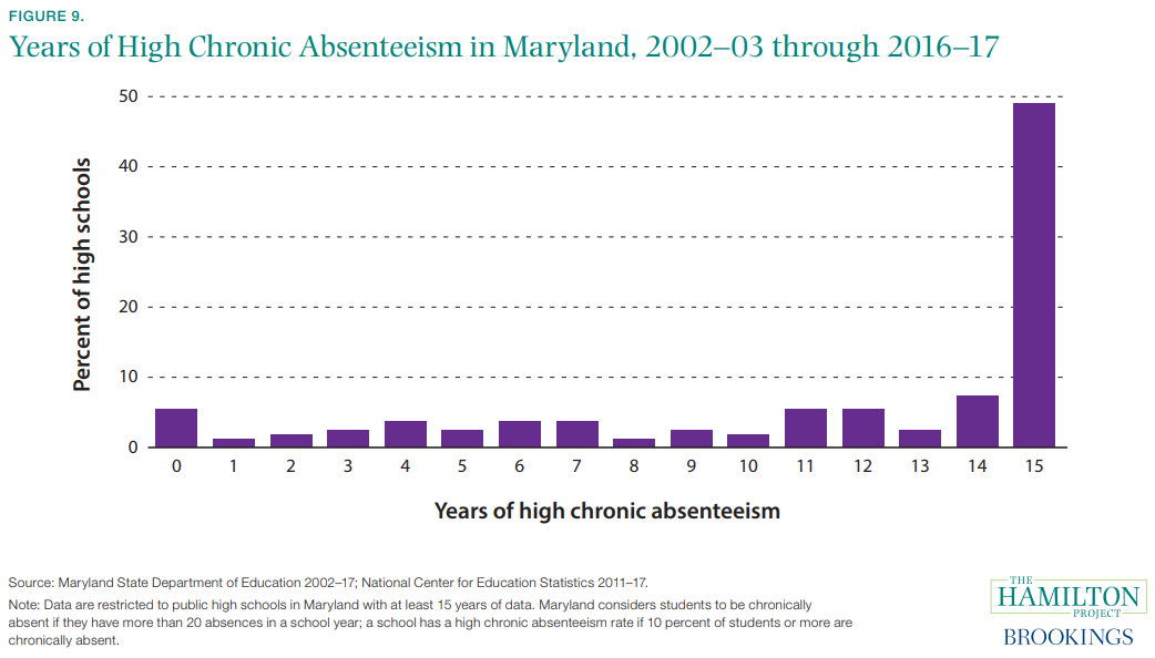 Figure 9. Years of High Chronic Absenteeism in Maryland, 2002–03 through 2016–17
