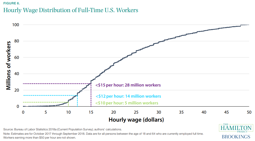 Figure 6. Hourly Wage Distribution of Full-time U.S. Workers