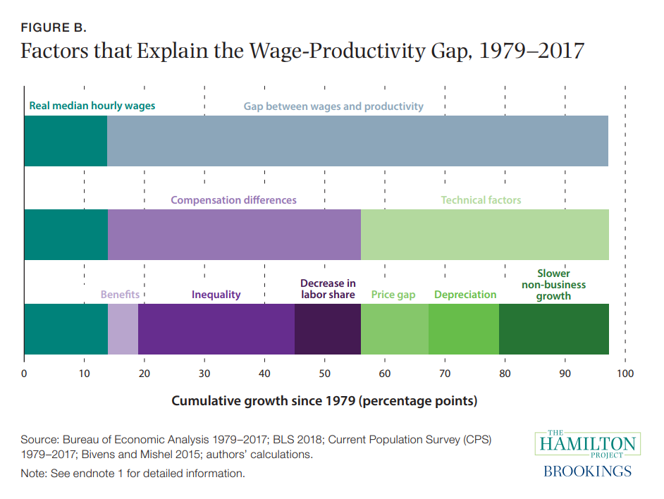 Figure B. Factors that Explain the Wage-Productivity Gap, 1979–2017