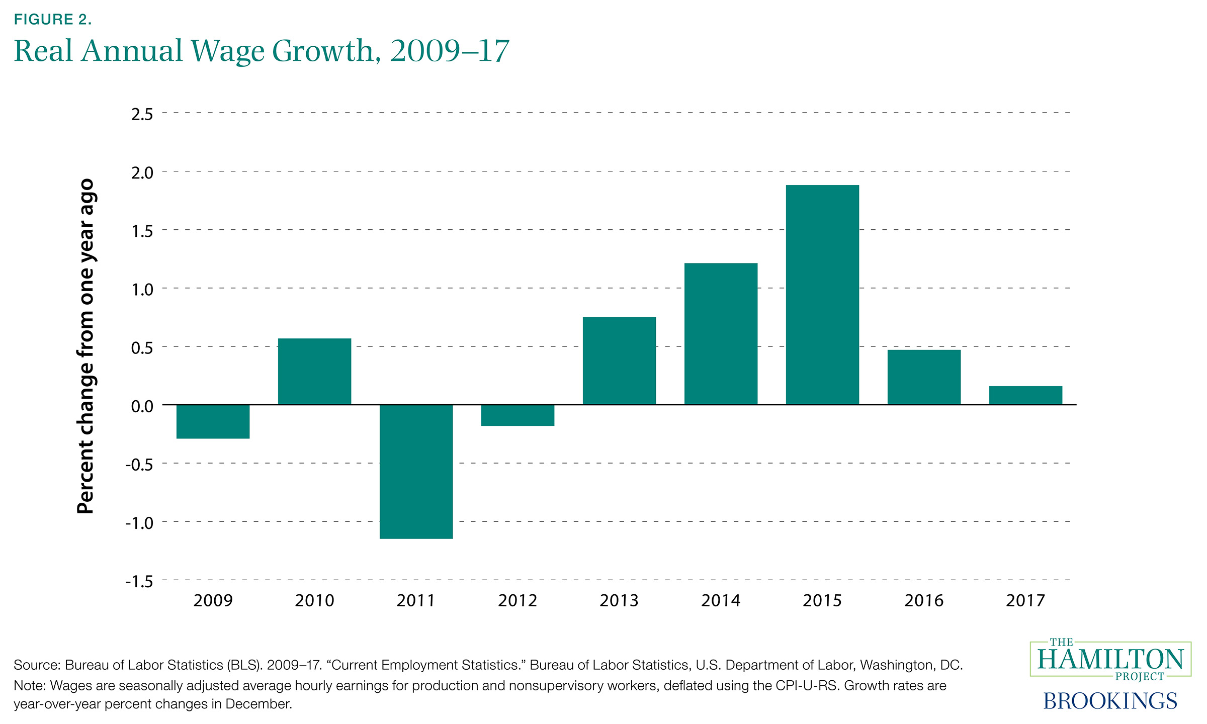 Figure 2. Real Annual Wage Growth, 2009–17