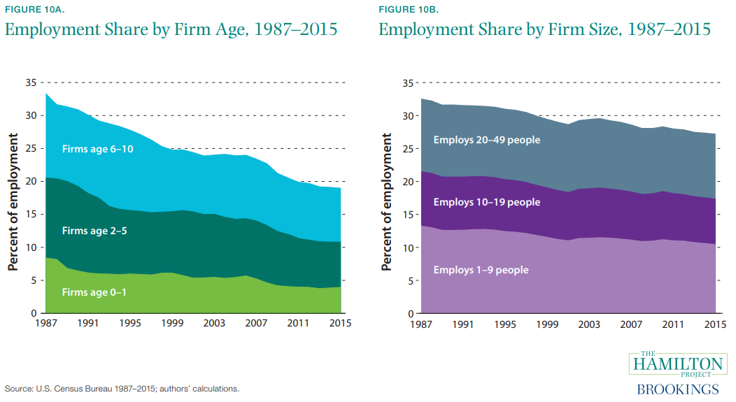 Figure 10a and 10b. Employment Share by Firm Age, 1987–2015 and Employment Share by Firm Size, 1987–2015