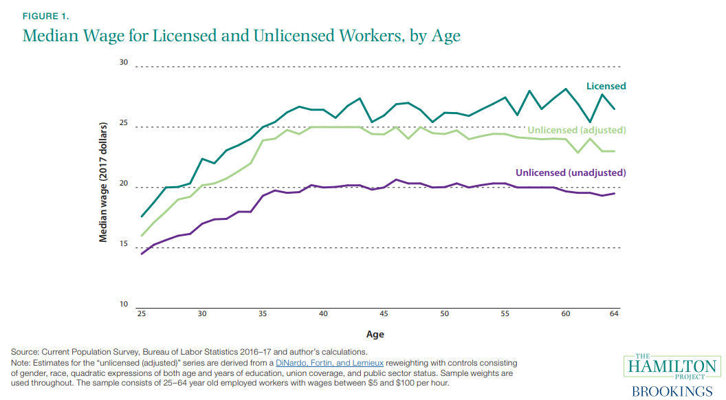 Figure 1. Median Wage for Licensed and Unlicensed Workers, by Age