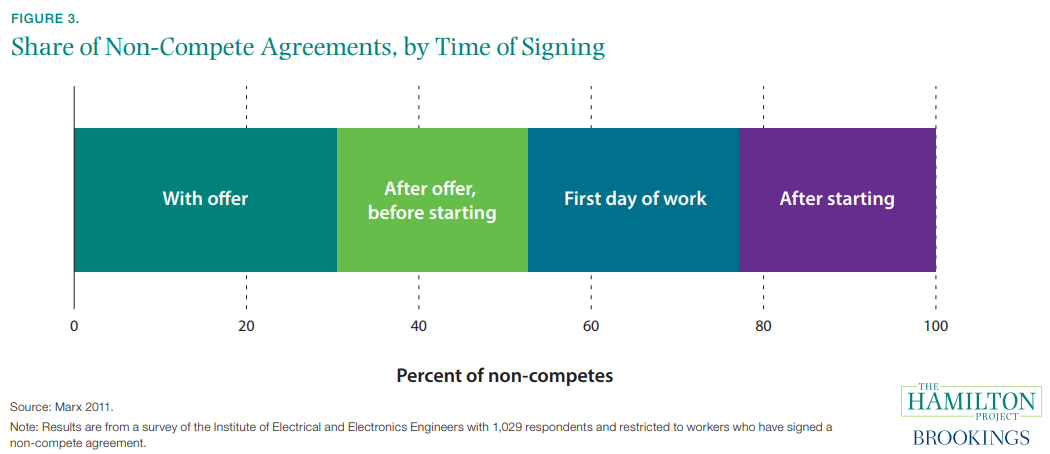 Figure 3. Share of Non-Compete Agreements, by Time of Signing