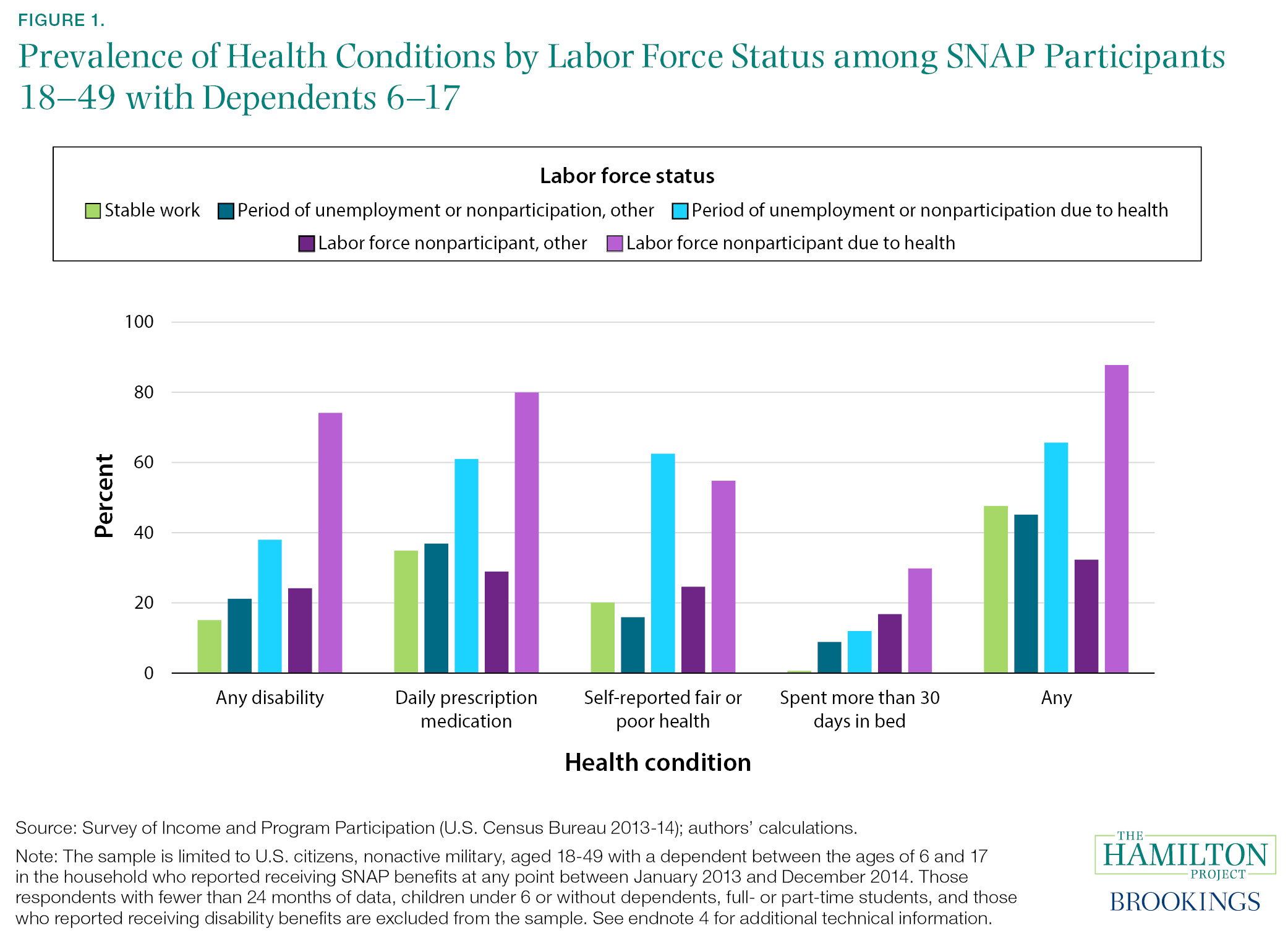 Figure 1. Prevalence of Health Conditions by Labor Force Status among SNAP Participants 18–49 with Dependents 6–17