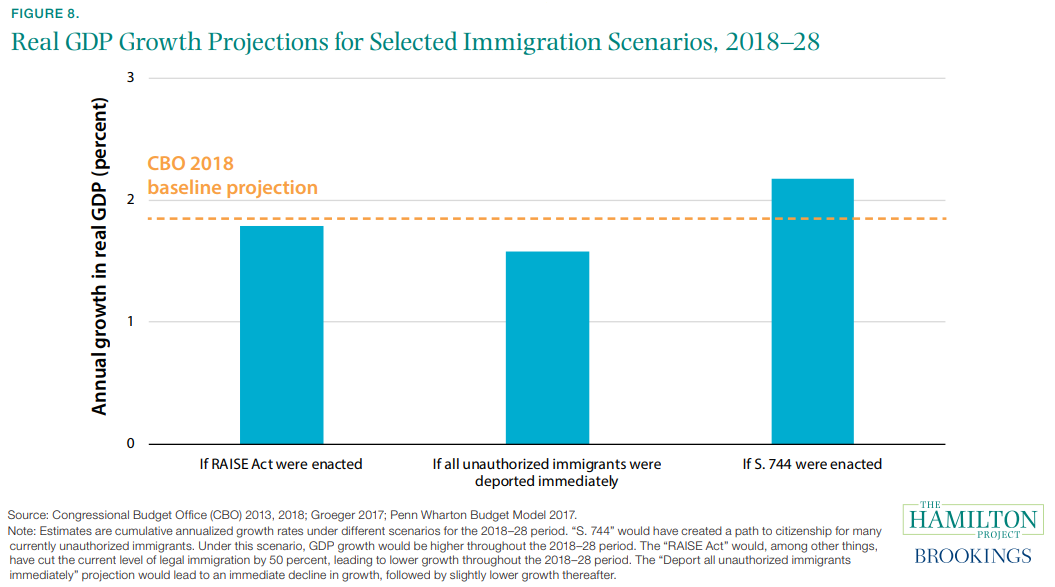 Figure 8. Real GDP Growth Projections for Selected Immigration Scenarios, 2018–28