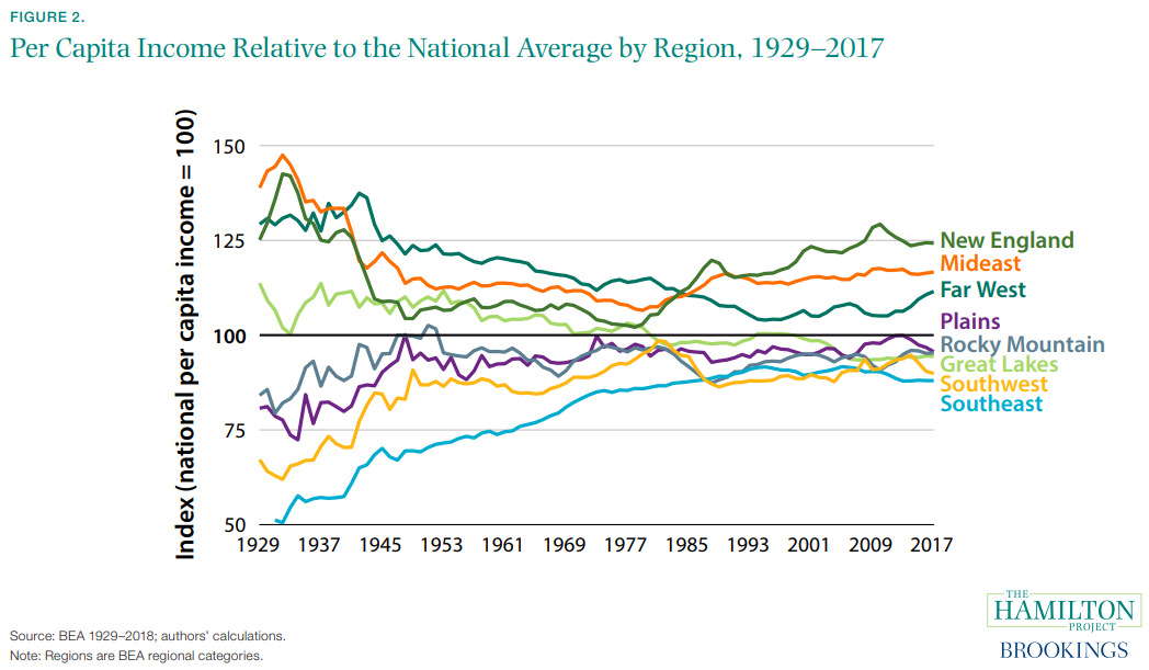 Figure 2. Per Capita Income Relative to the National Average by Region, 1929–2017