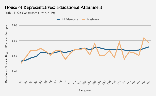 Chart showing steep uptick in education level of freshman House members from the 114th to the 115th and 116th Congresses.