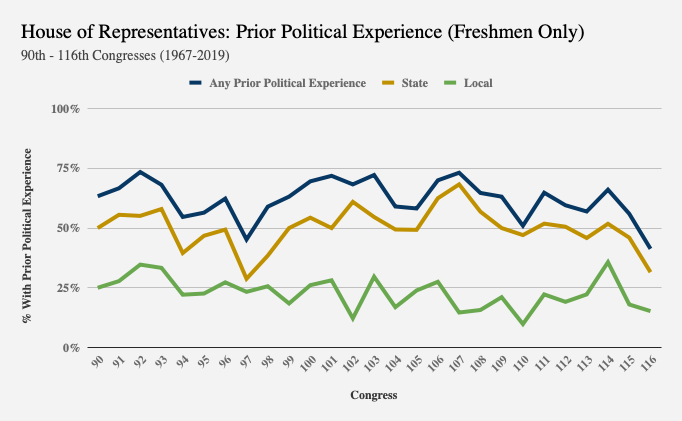Chart showing decline in the amount of political experience in the House freshman class.