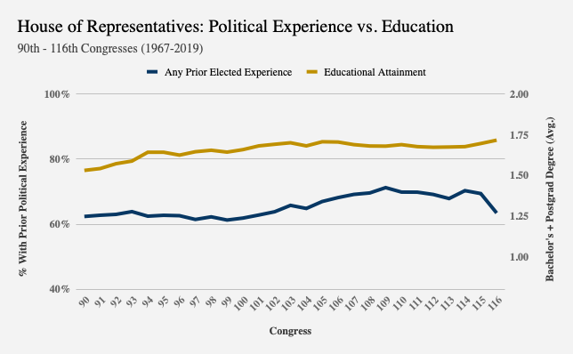 Chart showing a dip in prior elected experience in 116th Congress and a rise in educational attainment.