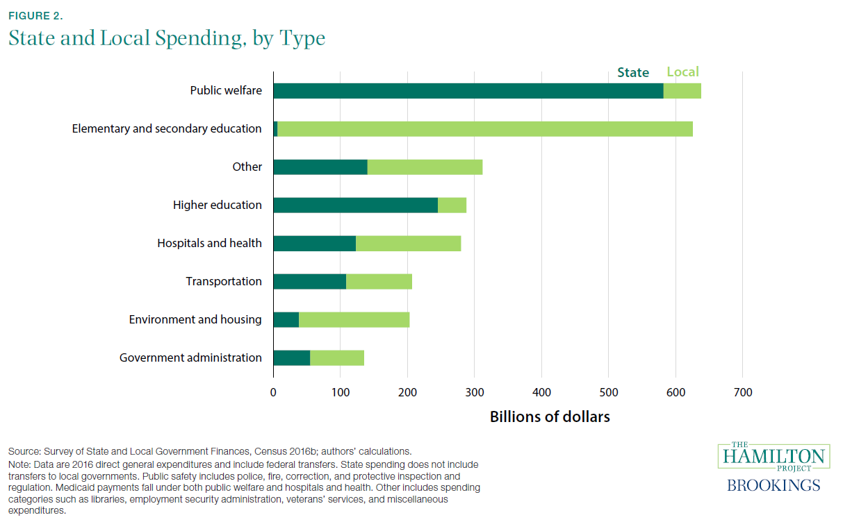 State and Local Spending, by Type