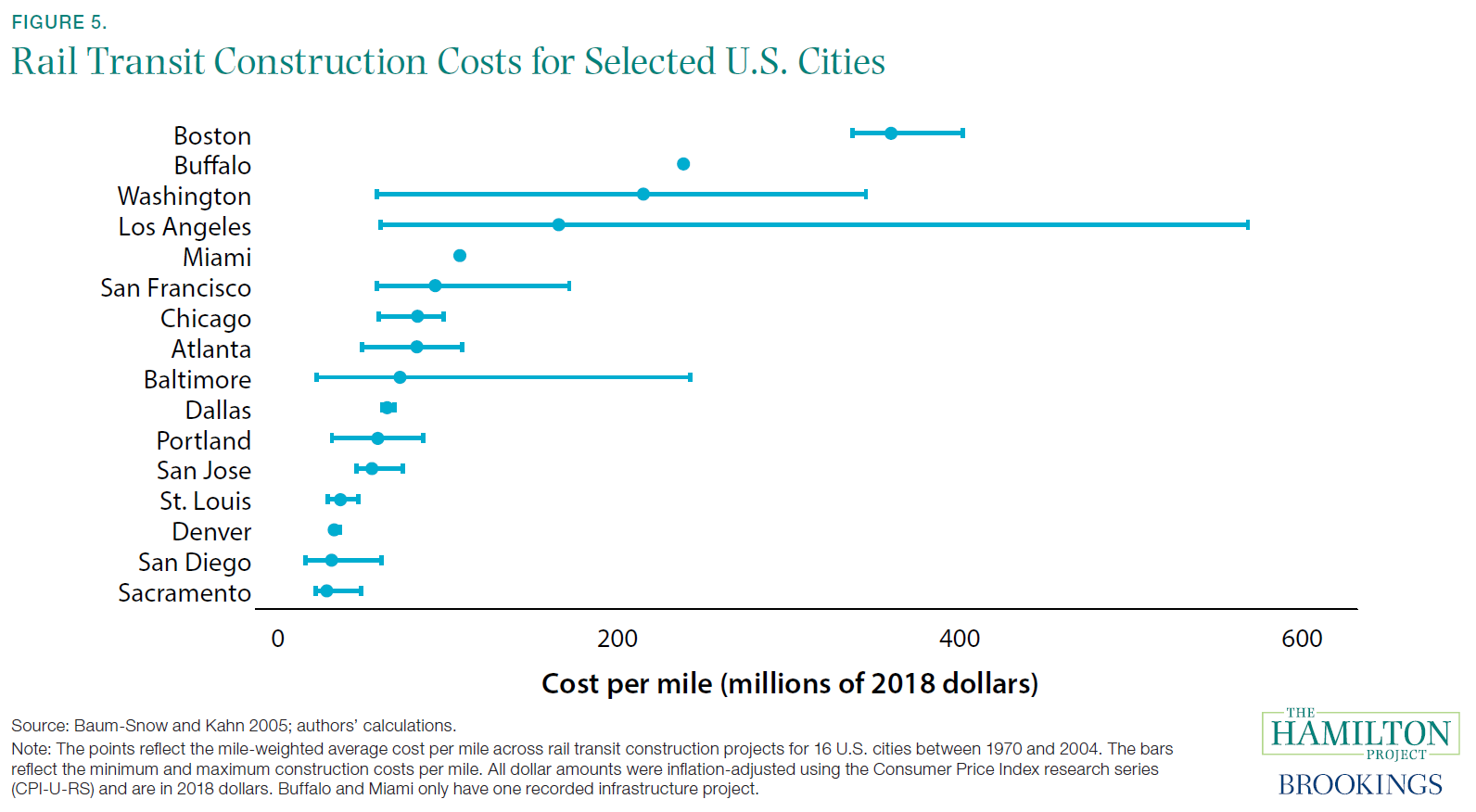 Rail Transit Construction Costs for Selected U.S. Cities