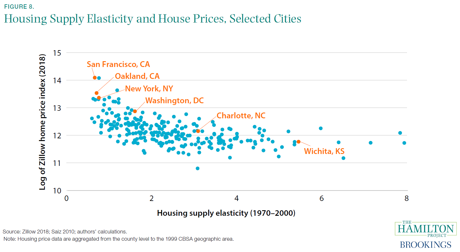 Housing Supply Elasticity and House Prices, Selected Cities