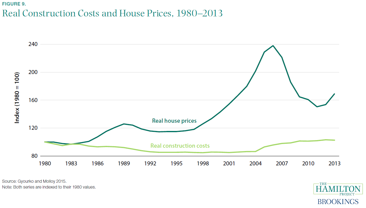 Real Construction Costs and House Prices, 1980–2013