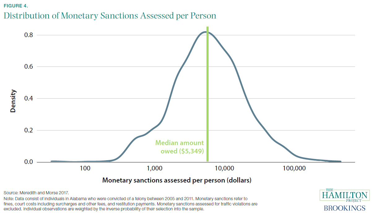 Nine facts about monetary sanctions in the criminal justice