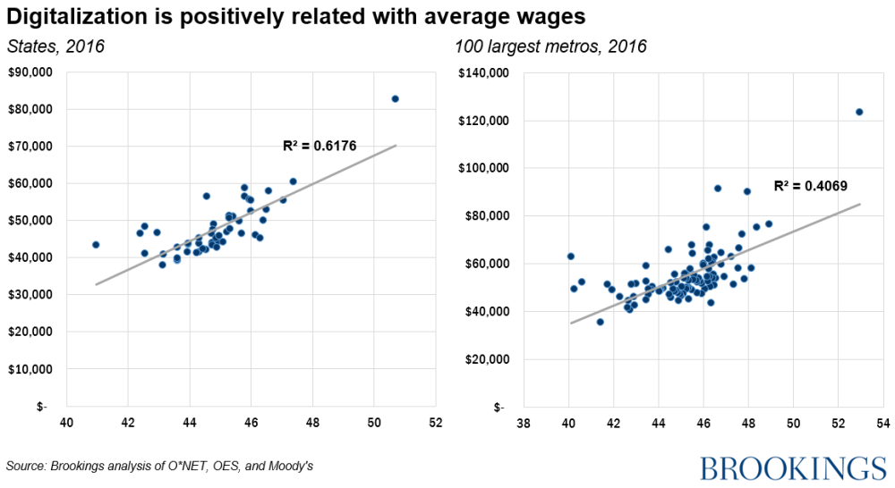 Digitalization is positively related with average wages