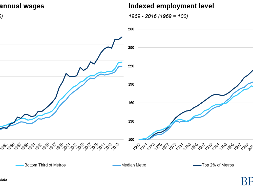 Indexed average annual wages and employment level, 1969-2016