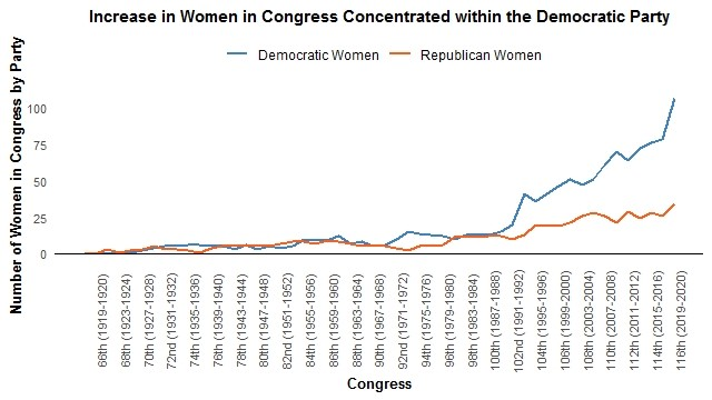 Line graph showing thelow number in Congress of women from either party, with a dramatic uptick in Democratic women in 1992 and a steady widening of the disparity since.