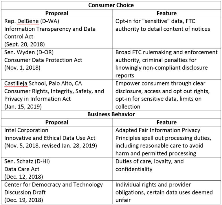 chief regulatory focus table